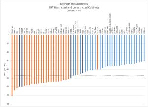 Microphone Sensitivity Comparison