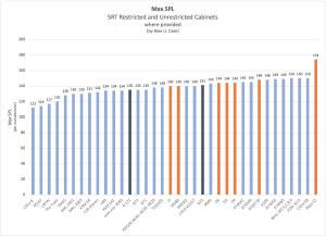 Max SPL Comparison